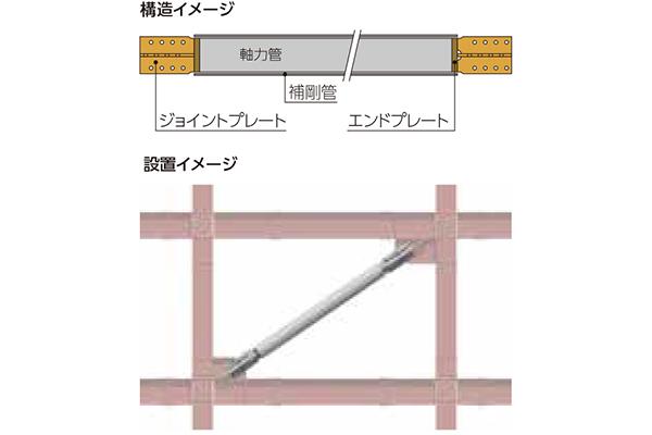 GRANODE広島 制震ブレース(座屈拘束ブレース)