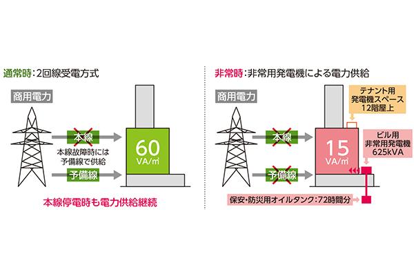 GRANODE広島 電源供給システム